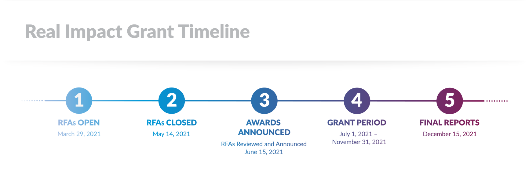 Real Impact Grant Timeline. 1: RFAs Open. March 29,2021. 2: RFAs Closed. May 14, 2021. 3: Awards Announced. RFAs Reviewed and Announced June 15, 2021. 4: Grant Period. July 1, 2021 - November 31, 2021. 5: Final Reports. December 15, 2021.
