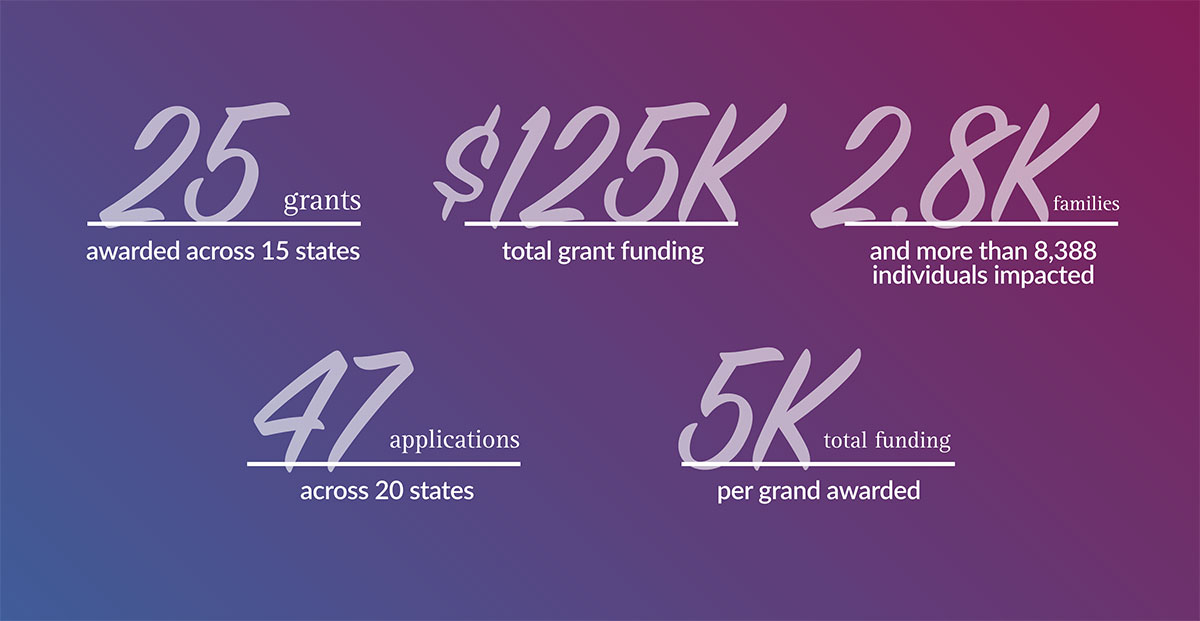 25 grants awarded across 15 states. $125K total grant funding. 2.8K families and more than 8,388 individuals impacted. 47 applications across 20 states. 5K total funding per grand awarded.