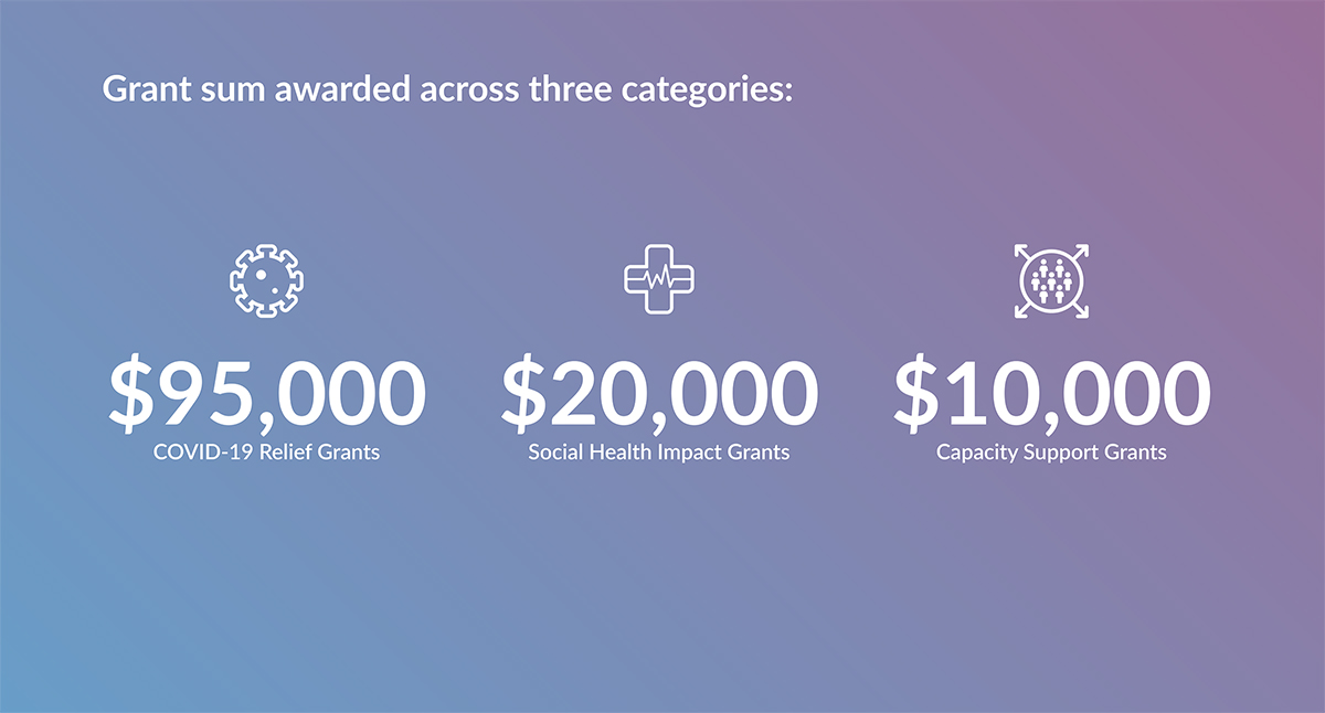 Grant sum awarded across three categories: $95,000 in COVID-19 Relief Grants. $20,000 in Social Health Impact Grants. $10,000 in Capacity Support Grants.